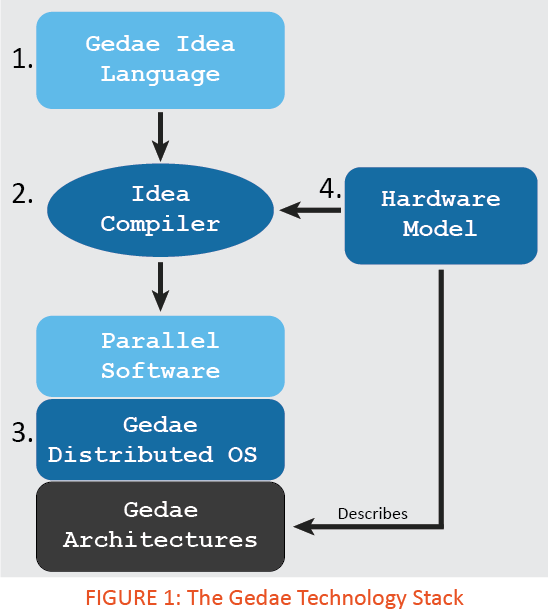 The Gedae Technology Stack